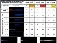 Nerezové mikrohubice /sada/ pro miniautogeny Kemper 555, 597